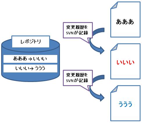 SVN_リポジトリのイメージ