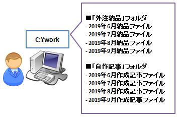 SVN_フォルダとファイル登録