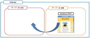 エックスサーバー内の別のサーバーへWordpress ブログを移行する際のイメージ図