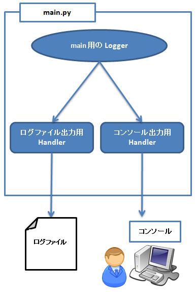 logger と handler の関連付けイメージ