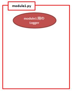 module.py側でのloggerの作成