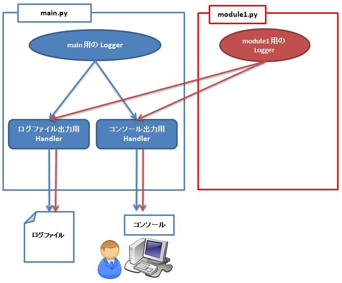複数モジュールでのlogging設定とメイン側との連携イメージ