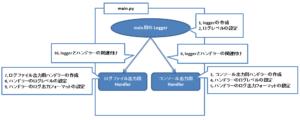単一モジュールにおけるloggingの基本設定イメージ