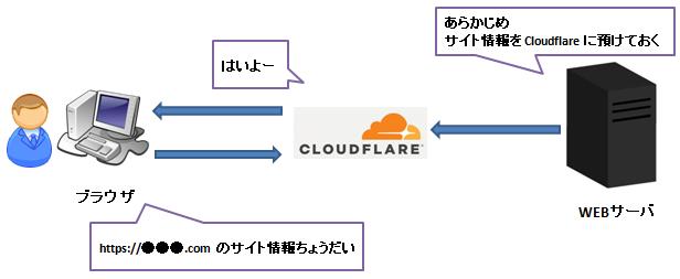 Cloudflare のイメージ図