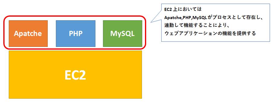 EC2でウェブアプリを実装した場合のイメージ図