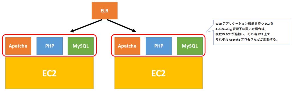 EC2でウェブアプリを実装して冗長構成を取った場合のイメージ図