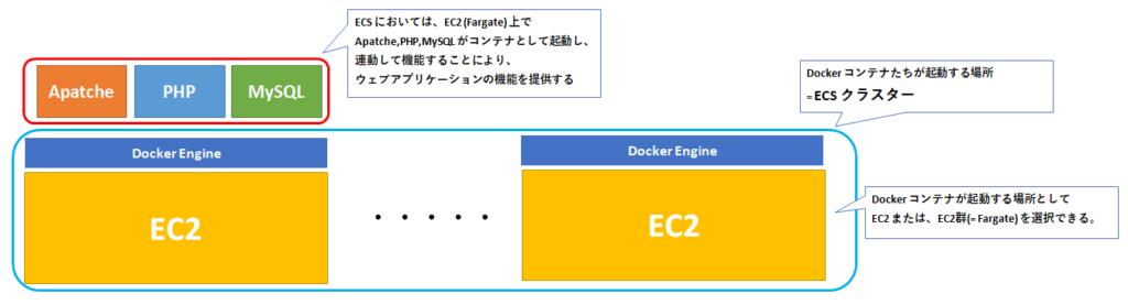 ECSでウェブアプリを実装した場合のイメージ図