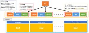ECSで出てくる各種定義の設定範囲