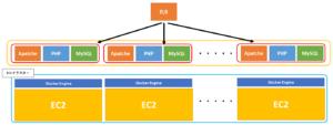 ECSで冗長構成を取った場合のイメージ図